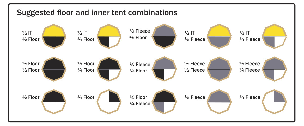 Suggested floor and inner tent combinations