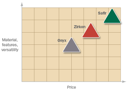 Help me choose chart